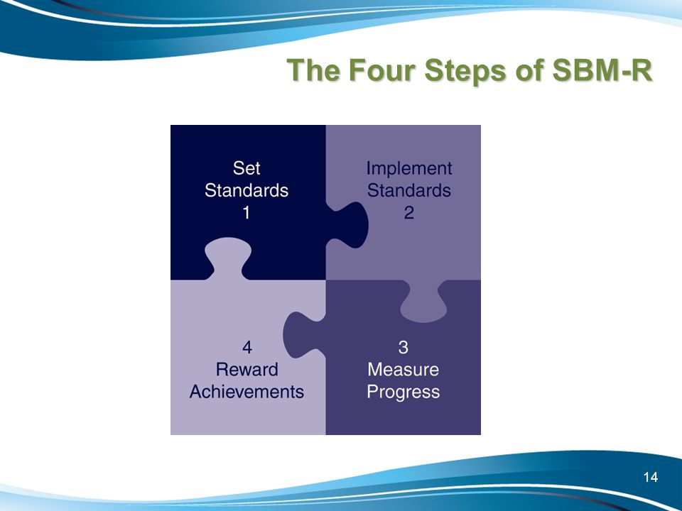 The Four Steps of SBM-R