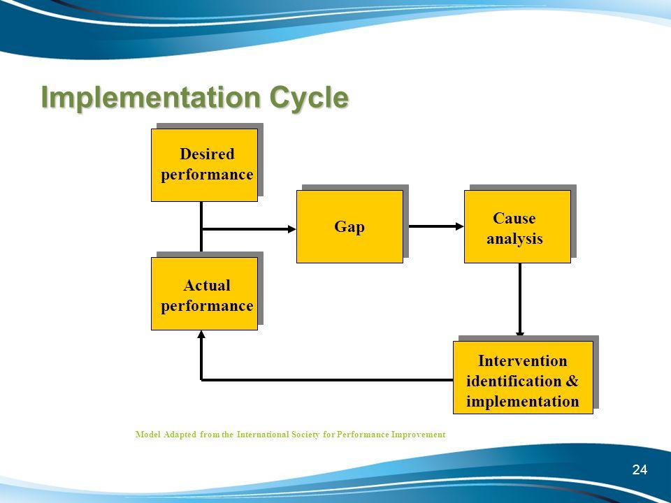 Intervention identification & implementation