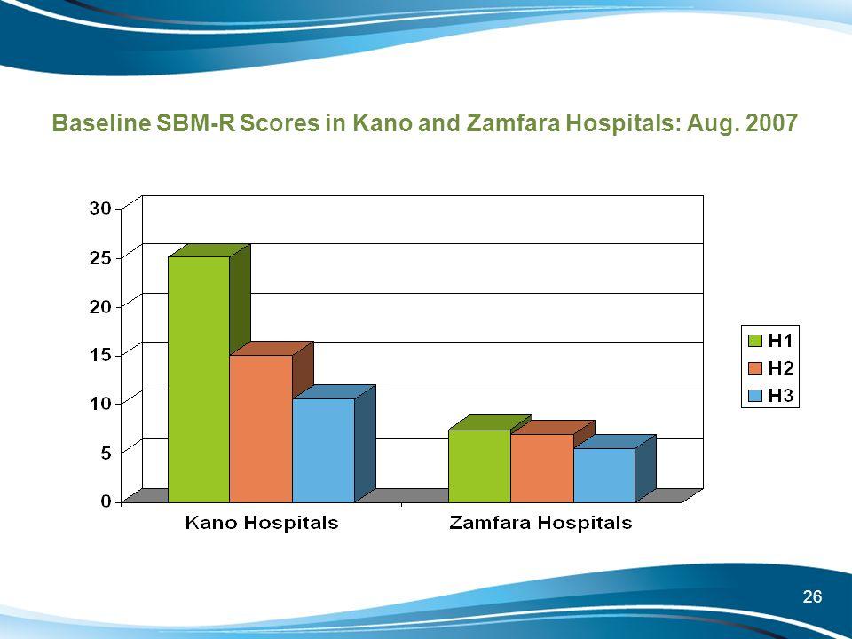 Baseline SBM-R Scores in Kano and Zamfara Hospitals: Aug. 2007
