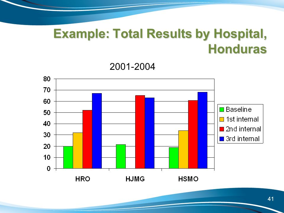 Example: Total Results by Hospital, Honduras