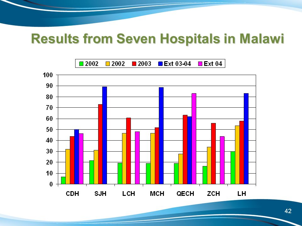 Results from Seven Hospitals in Malawi