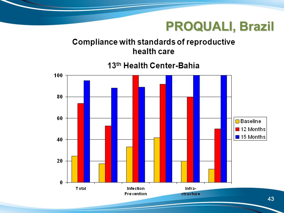 PROQUALI, Brazil Compliance with standards of reproductive health care
