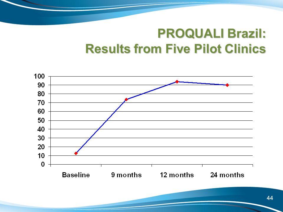 PROQUALI Brazil: Results from Five Pilot Clinics