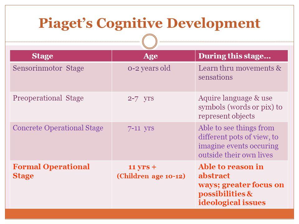 Piaget's Cognitive Development