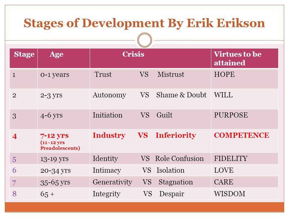 Stages of Development By Erik Erikson