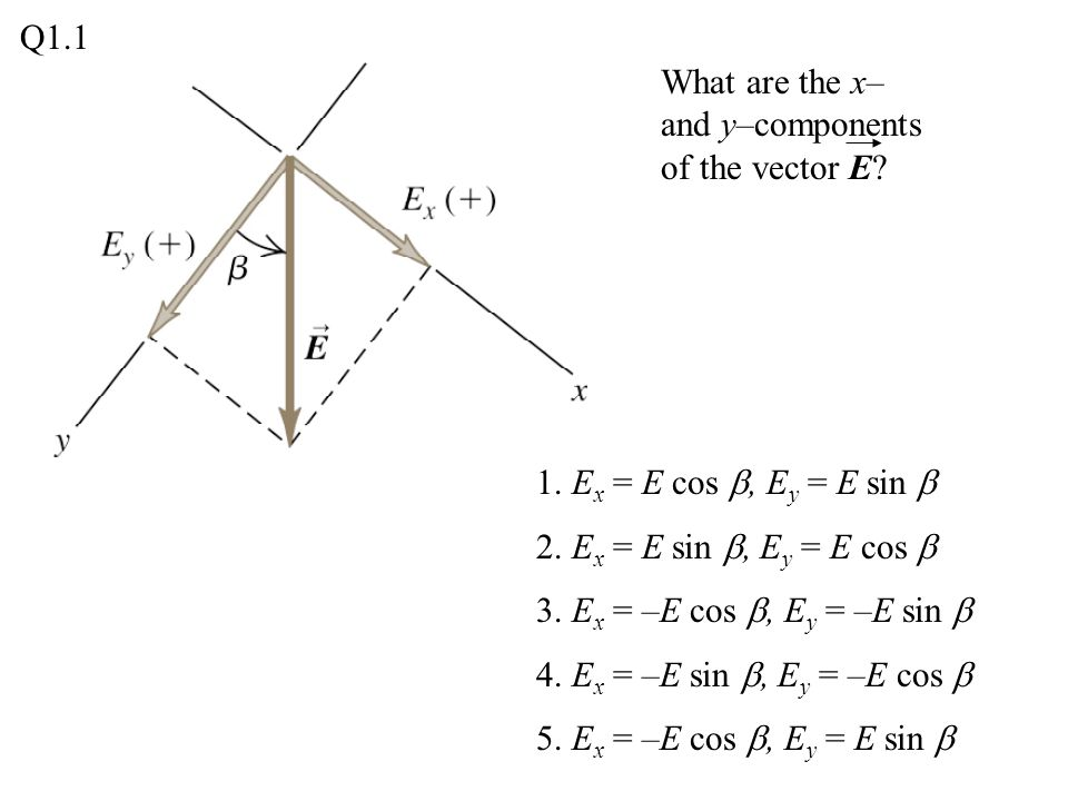 Q1.1 What are the x– and y–components of the vector E 1. Ex = E cos b, Ey = E sin b. 2. Ex = E sin b, Ey = E cos b.