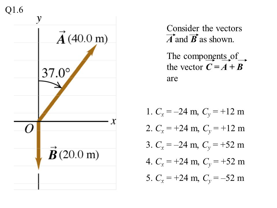 Q1.6 Consider the vectors A and B as shown. The components of the vector C = A + B are. 1. Cx = –24 m, Cy = +12 m.