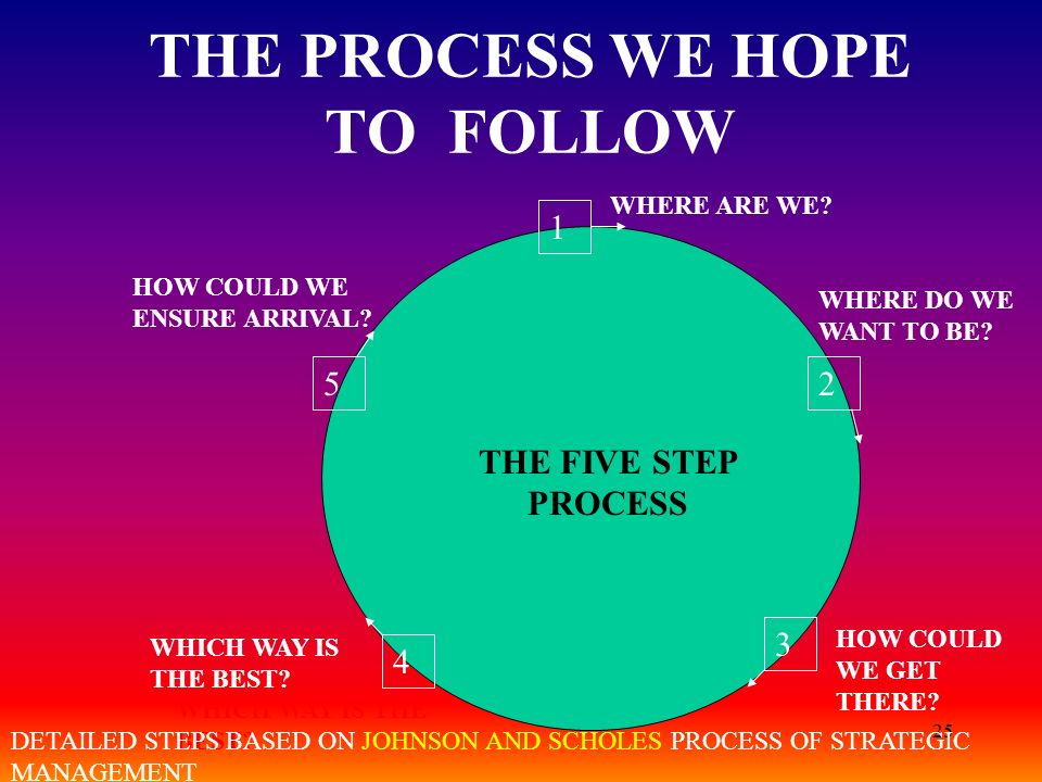 THE PROCESS WE HOPE TO FOLLOW