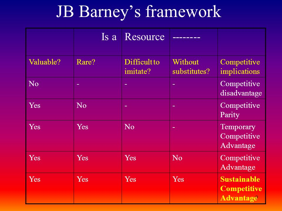 JB Barney's framework Is a Resource -------- Valuable Rare