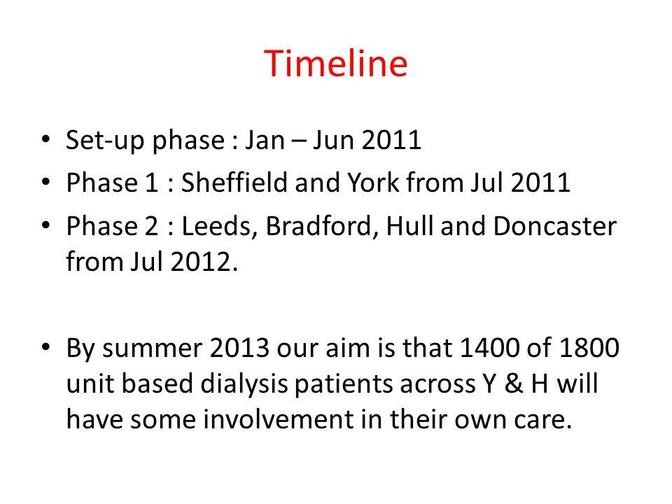 Timeline Set-up phase : Jan – Jun 2011