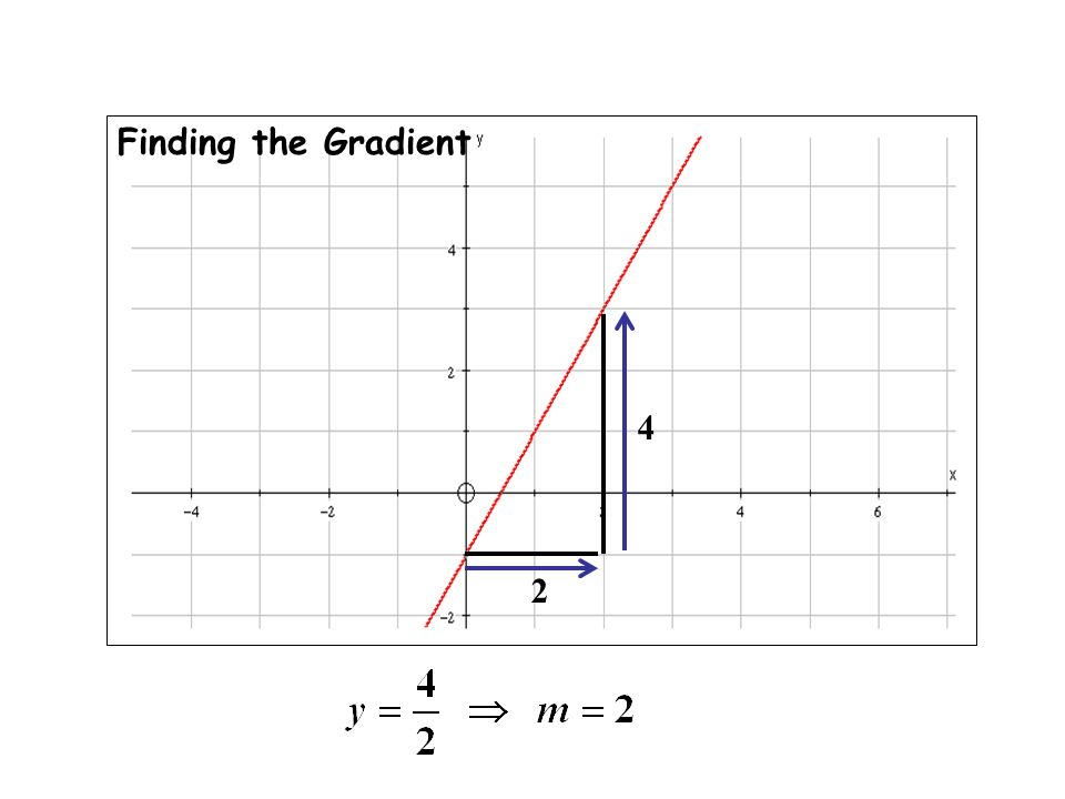 Finding the Gradient 4 2