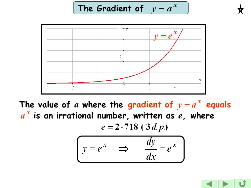 gradient of equals The value of a where the is an irrational number, written as e, where