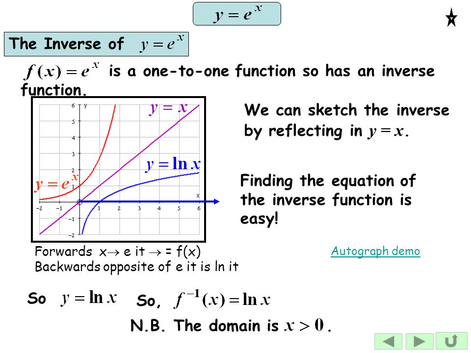 is a one-to-one function so has an inverse function.