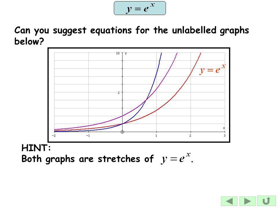 Can you suggest equations for the unlabelled graphs below