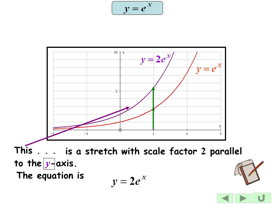This . . . is a stretch with scale factor 2 parallel to the y-axis. The equation is