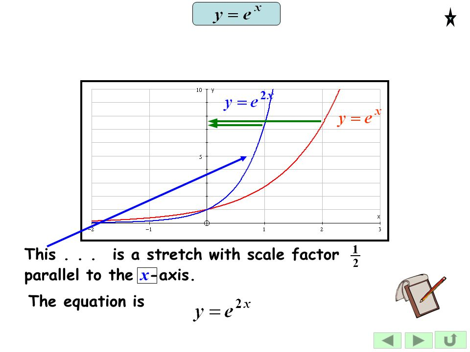 is a stretch with scale factor parallel to the x-axis.