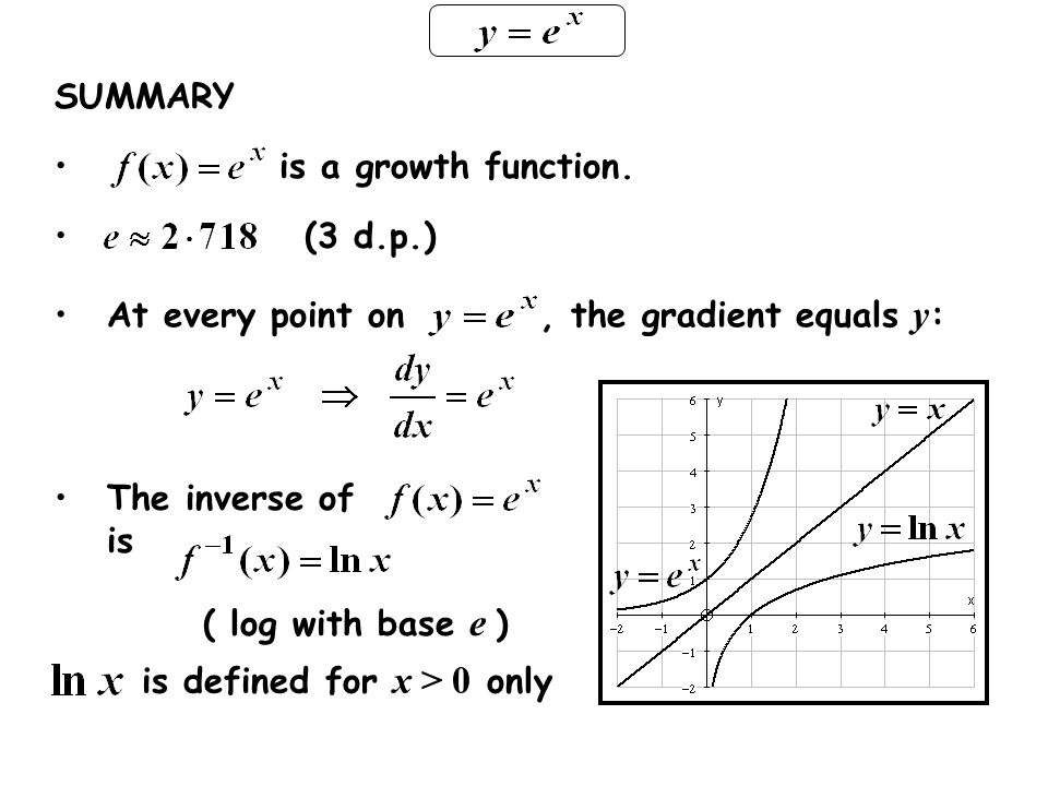 SUMMARY is a growth function. (3 d.p.) At every point on , the gradient equals y: The inverse of is.