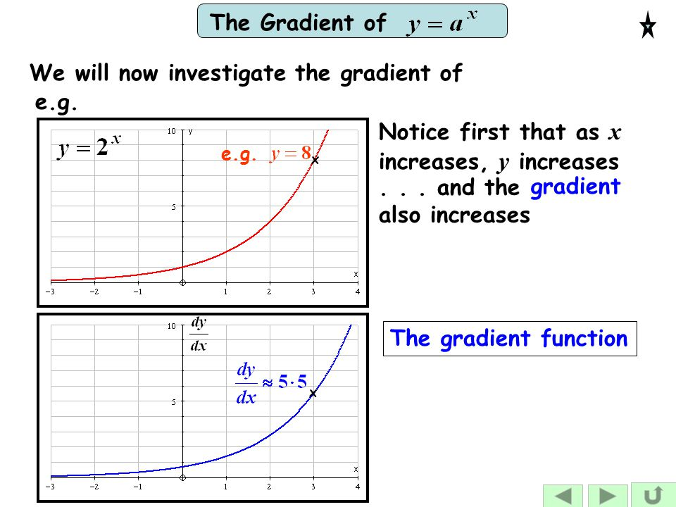 We will now investigate the gradient of e.g.