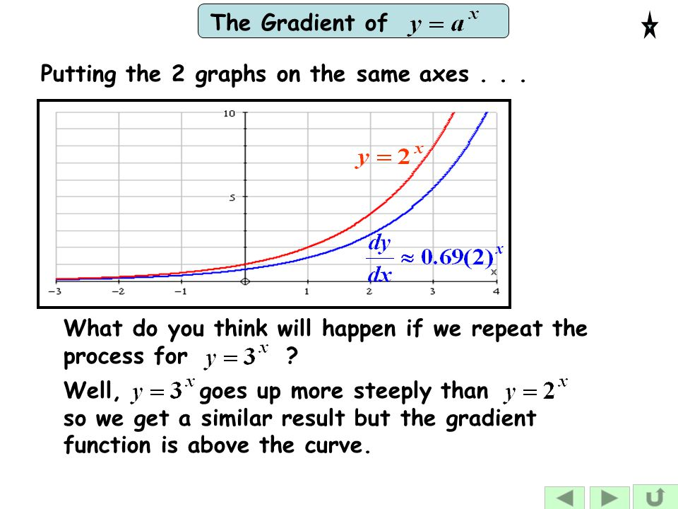 Putting the 2 graphs on the same axes . . .