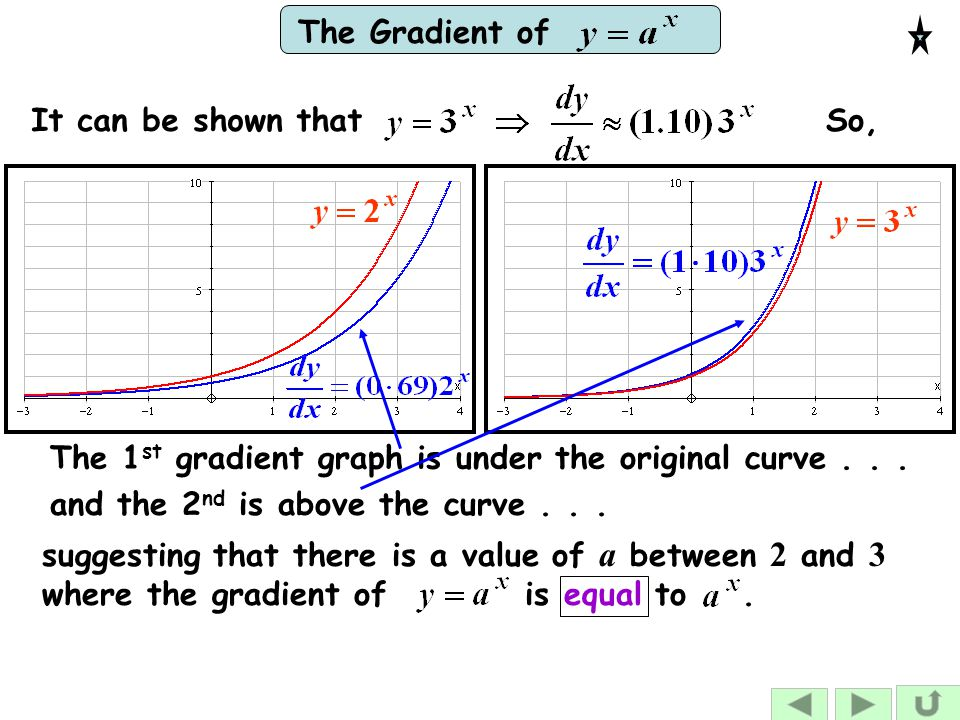 It can be shown that So, The 1st gradient graph is under the original curve . . . and the 2nd is above the curve . . .