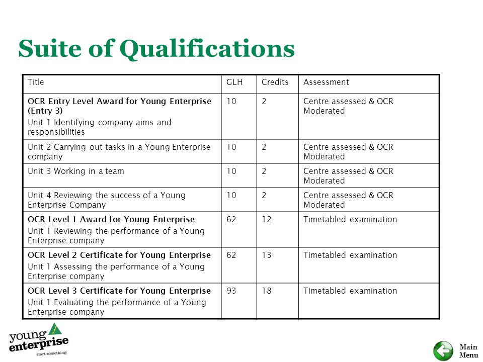 Suite of Qualifications