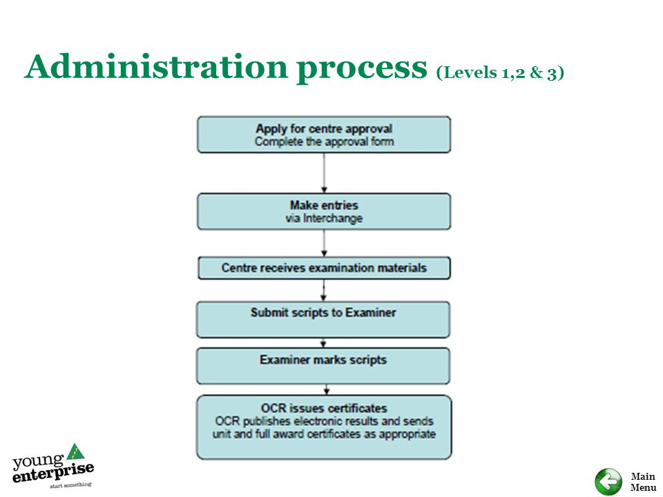Administration process (Levels 1,2 & 3)