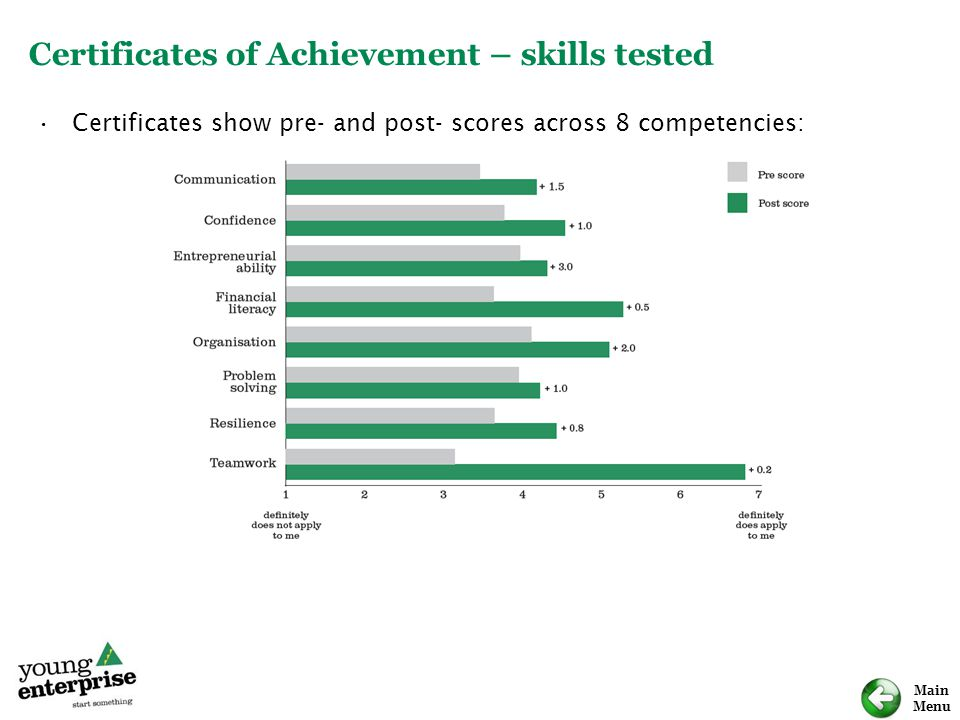 Certificates of Achievement – skills tested