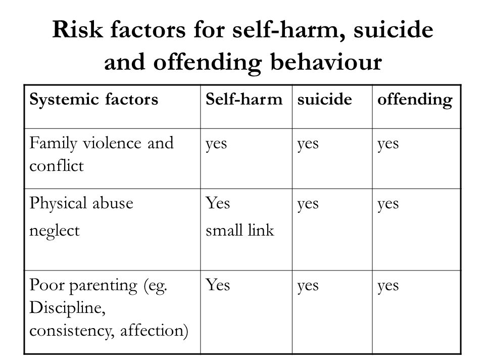 Risk factors for self-harm, suicide and offending behaviour