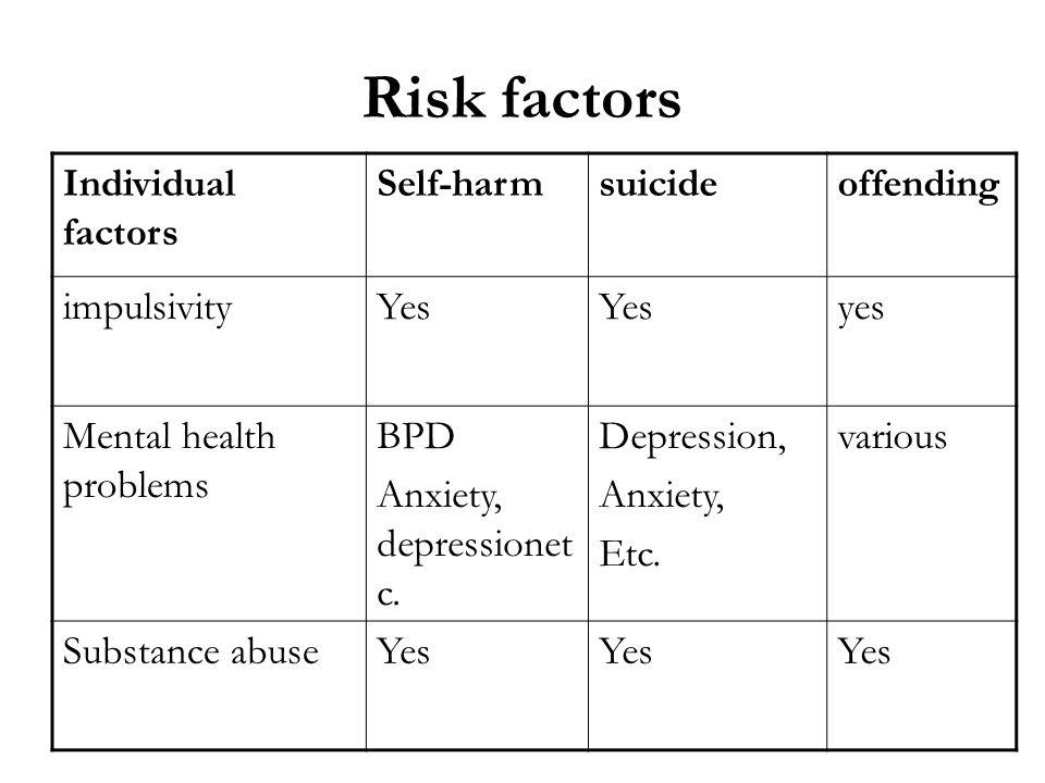 Risk factors Individual factors Self-harm suicide offending