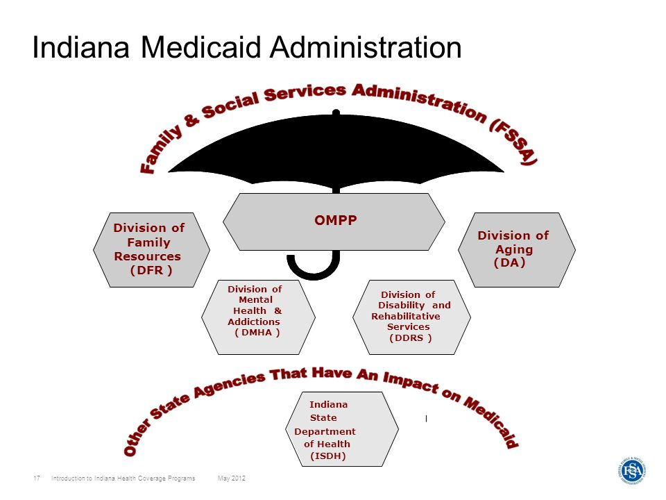 Indiana Medicaid Administration