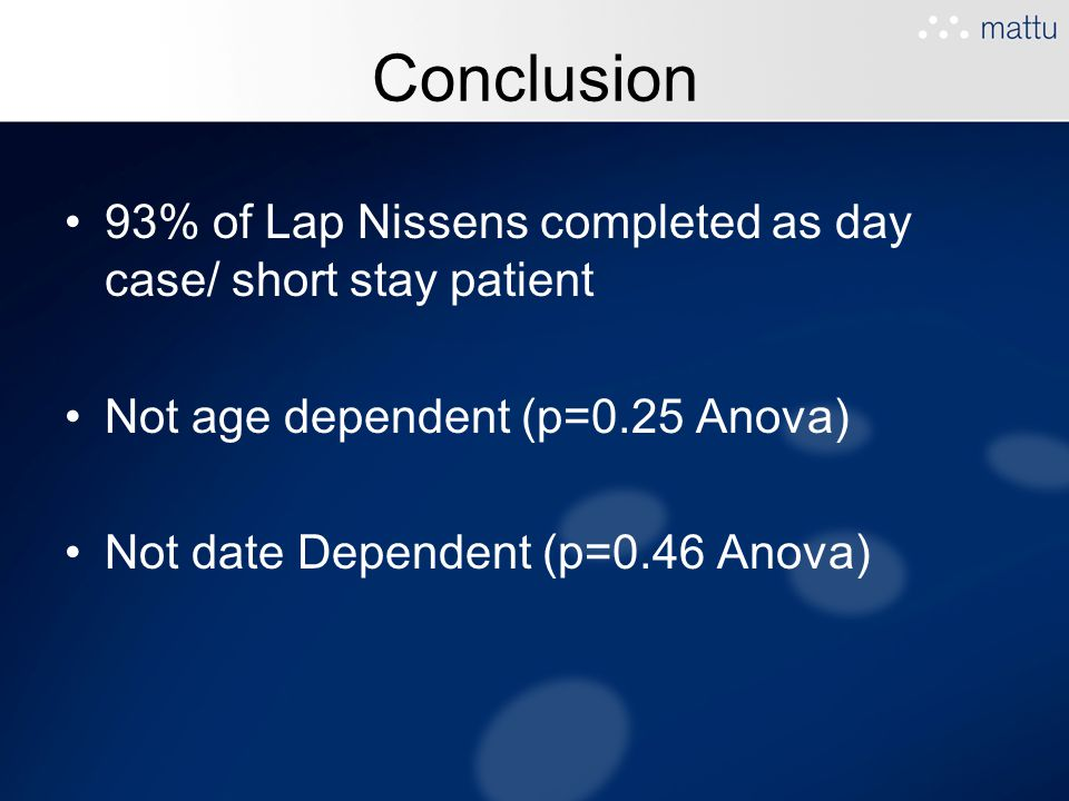 Conclusion 93% of Lap Nissens completed as day case/ short stay patient. Not age dependent (p=0.25 Anova)