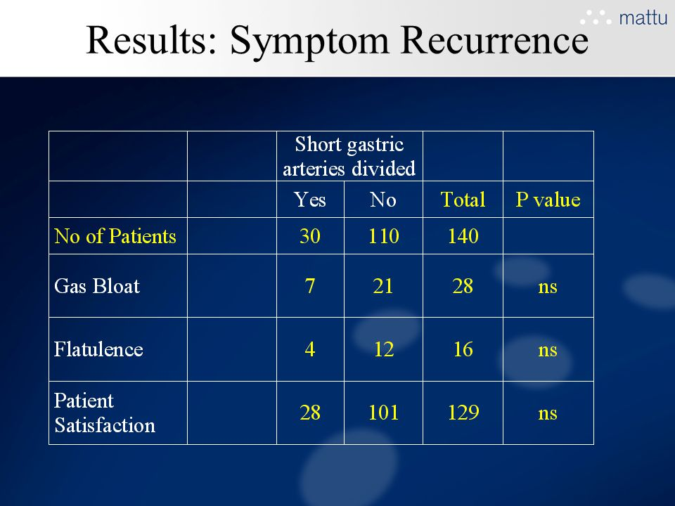 Results: Symptom Recurrence