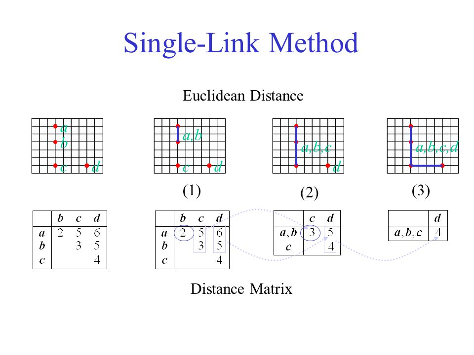 Single-Link Method Euclidean Distance a a,b b a,b,c a,b,c,d c d c d d