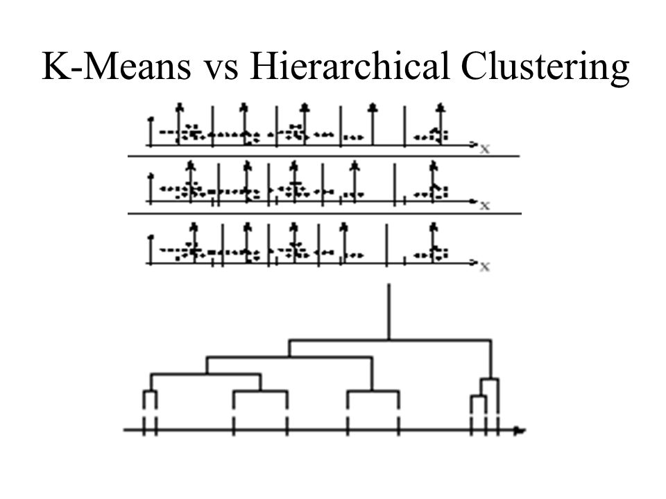 K-Means vs Hierarchical Clustering