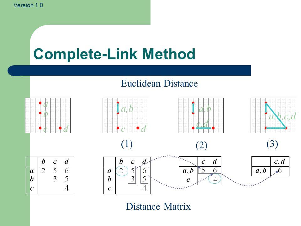 Complete-Link Method Euclidean Distance a a,b a,b b a,b,c,d c,d c d c