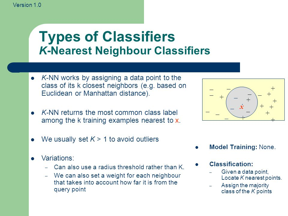 Types of Classifiers K-Nearest Neighbour Classifiers