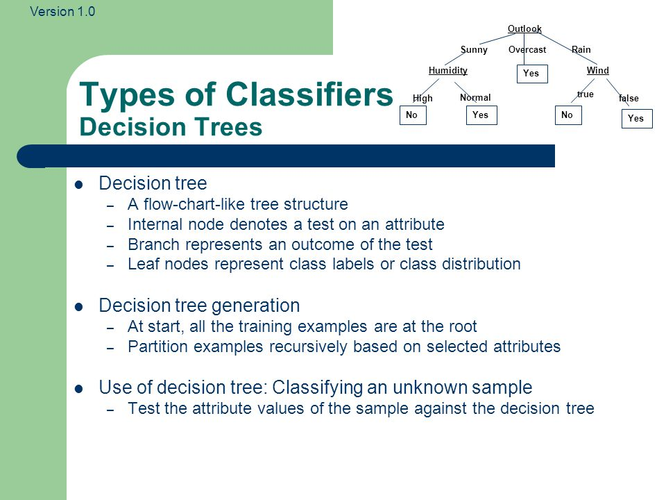 Types of Classifiers Decision Trees