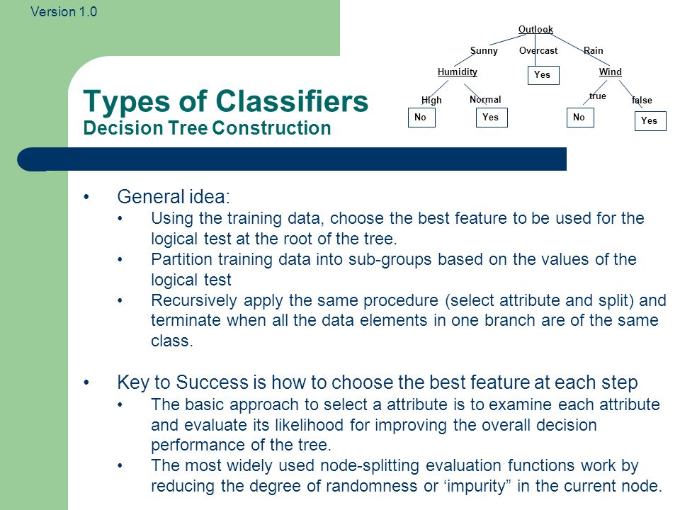 Types of Classifiers Decision Tree Construction