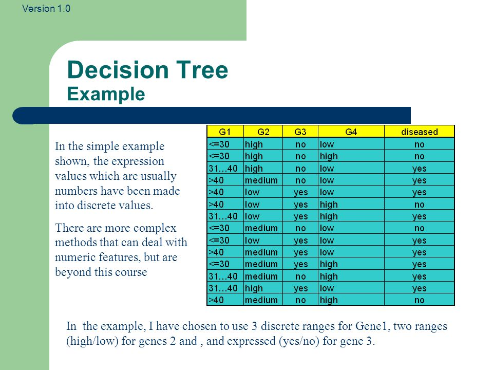 Decision Tree Example In the simple example shown, the expression values which are usually numbers have been made into discrete values.