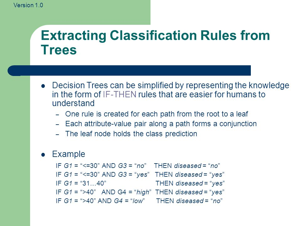 Extracting Classification Rules from Trees