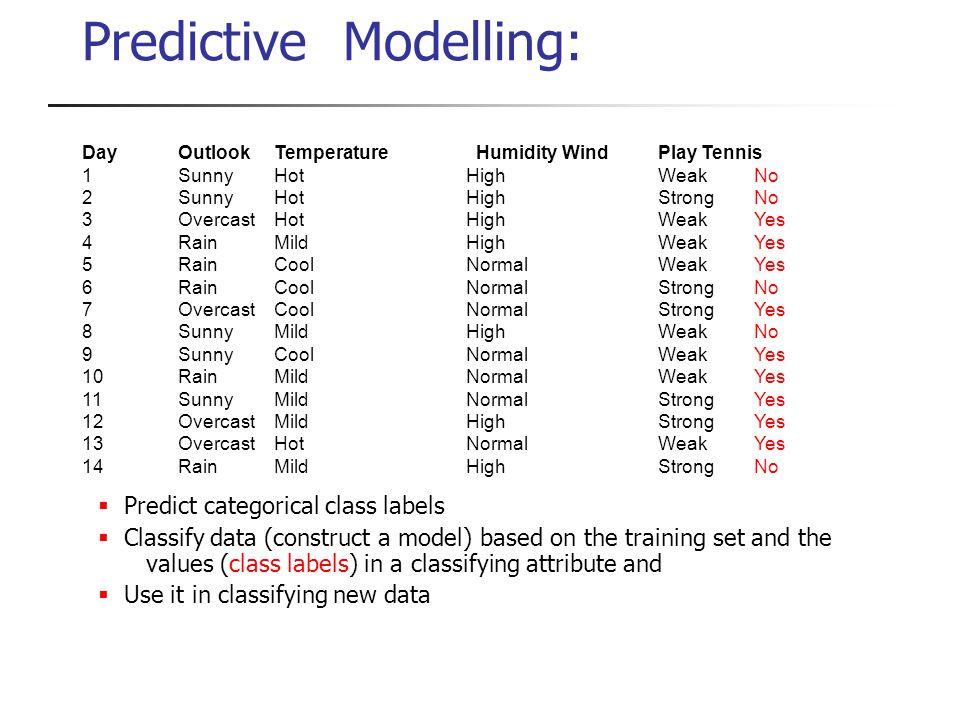 Predictive Modelling:
