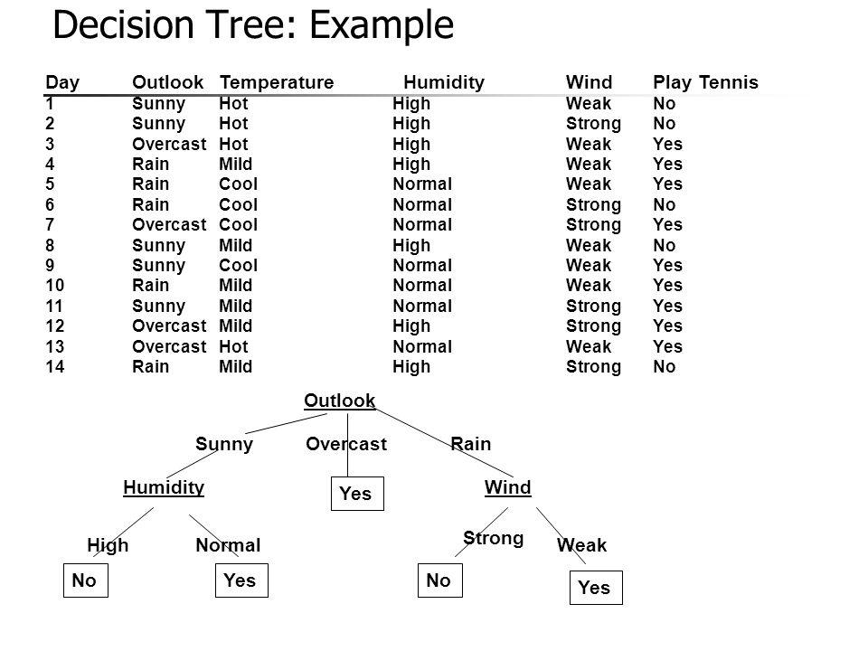 Decision Tree: Example
