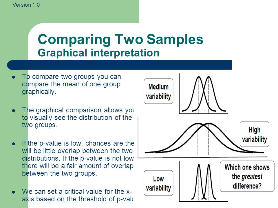 Comparing Two Samples Graphical interpretation
