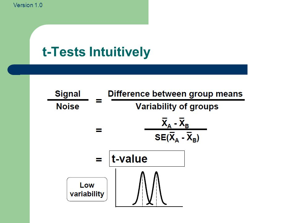 t-Tests Intuitively