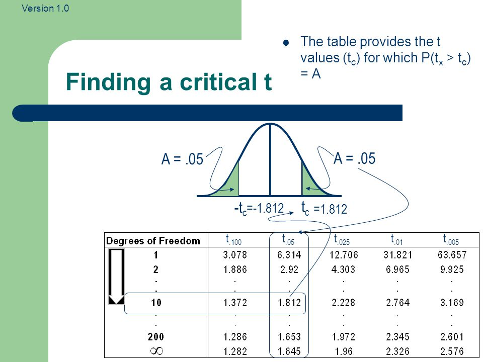 Finding a critical t A = .05 -tc A = .05 tc