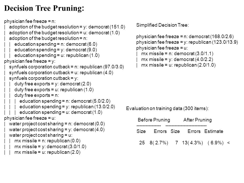 Decision Tree Pruning: