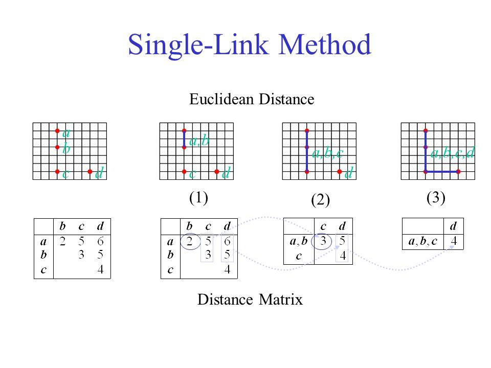 Single-Link Method Euclidean Distance a a,b b a,b,c a,b,c,d c d c d d