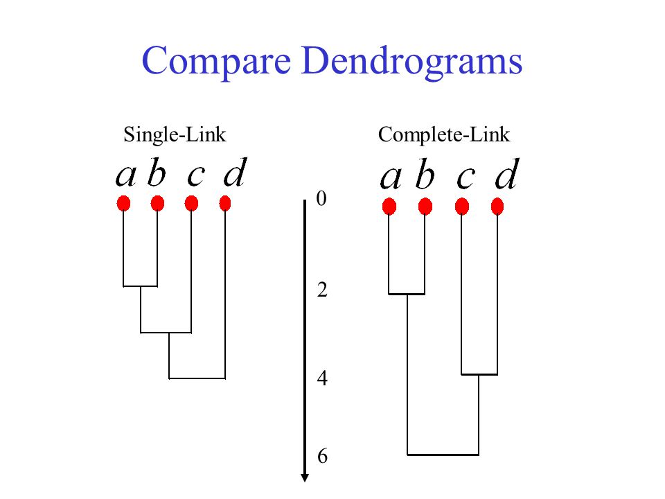 Compare Dendrograms Single-Link Complete-Link 2 4 6