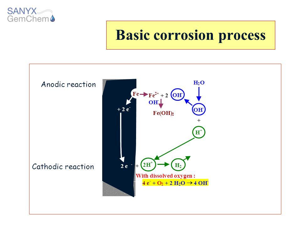 Basic corrosion process