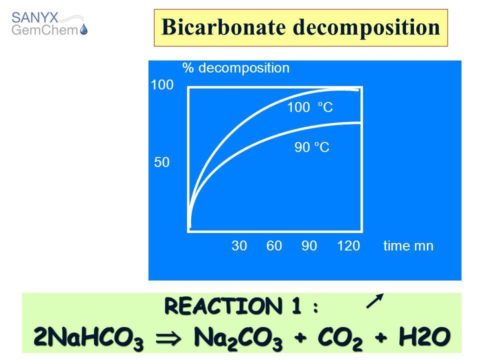 Bicarbonate decomposition